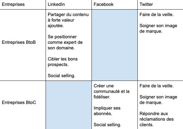 Les apports des réseaux sociaux pour la visibilité des entreprises sur le web
